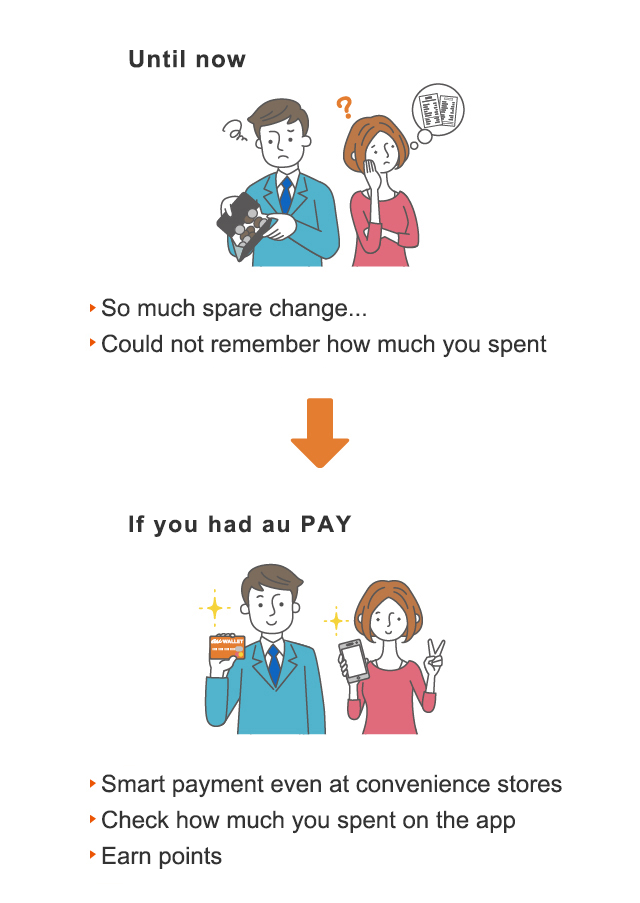 Until now So much spare change..., Could not remember how much you spent→If you had au WALLET Smart payment even at convenience stores, Check how much you spent on the app, Earn points