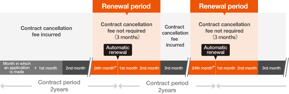 About the contract period