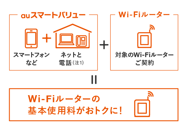 Au インターネット wifi
