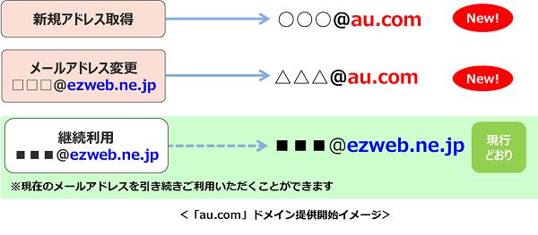 Au メール アドレス ログイン Webメール:サービス・機能 au