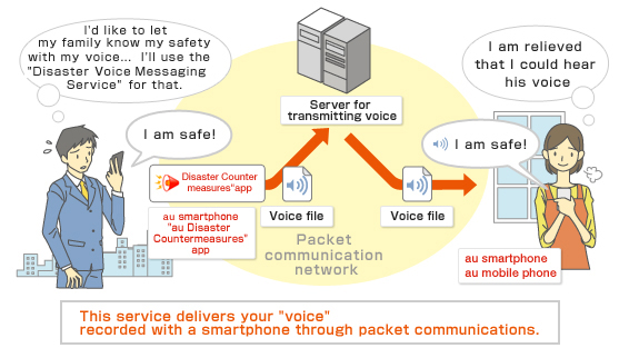 Usage Image of Disaster Voice Messaging Service