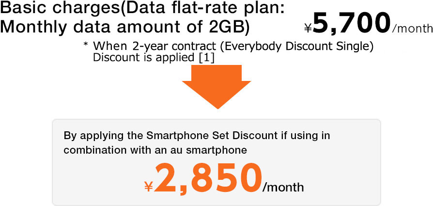 Image: Basic charges(Data flat-rate plan: Monthly data amount of 2GB)\ 5,700/month * When Everybody 2-year contract (Everybody Discount Single)  Discount is applied[1] By applying the Smartphone Set Discount if using in combination with an au smartphone