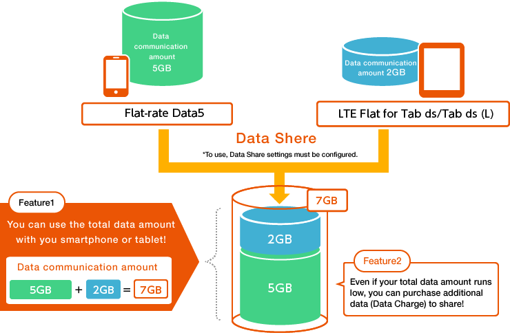 Image:Structure for Data Share