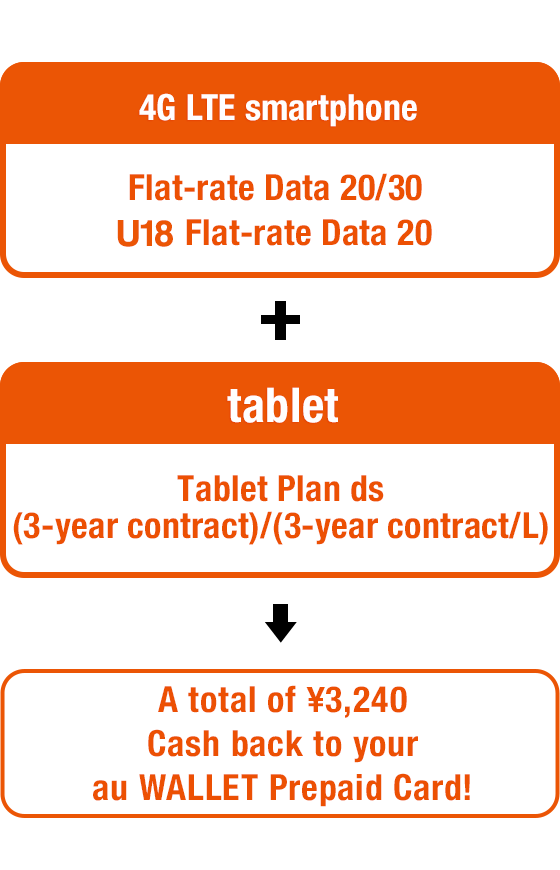 4G LTE smartphone Flat-rate Data 20/30 + tablet Tablet Plan ds(3-year contract)/(3-year contract/L) = A total of ¥3,240 Cash back to your au WALLET Prepaid Card!