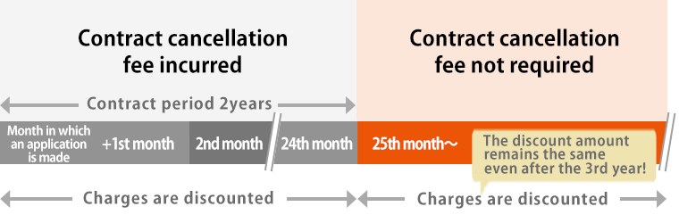 Figure About the contract period