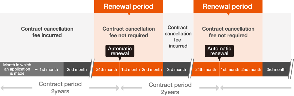 Image of contract period after change