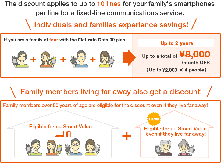 The discount applies to up to 10 lines for your family's smartphones per line for a fixed-line communications service.Individuals and families experience savings!Family members living far away also get a discount!