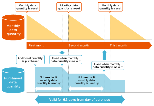 image:If you have both monthly data quantity and purchased data quantity, the monthly data quantity is used first.