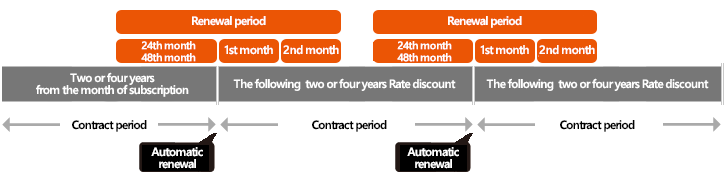 〈Contract period for WiMAX 2+ Flat for DATA (2-year contract) and WiMAX 2+ Flat for DATA (4-year contract) 〉