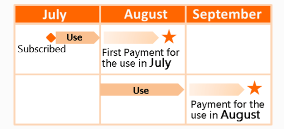 July:Subscribed August:First Payment for the use in July September: Payment for the use in August