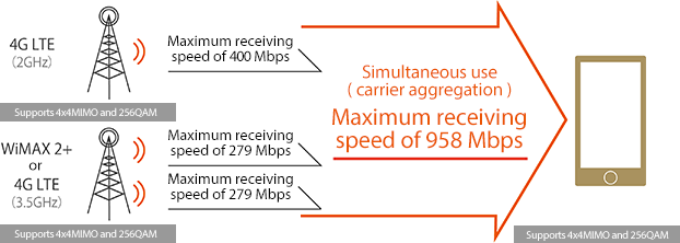 By combining carrier aggregation with the high-speed technologies of 4x4 MIMO and 256QAM, we provide high-speed communication with a maximum receiving speed of 958 Mbps.