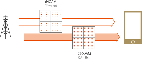 256QAM is a technology that improves the information density of signals and increases the amount of information that can be transmitted at once. The previously used 64QAM was 6 bits, but with 256QAM, that number increases to 8 bits, improving the the maximum speed by nearly 1.3 times.