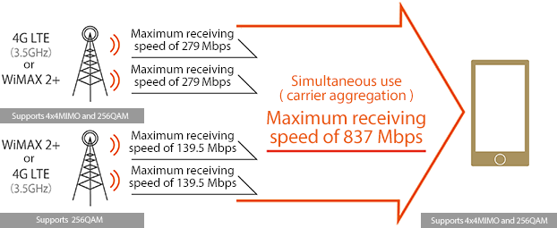 By combining carrier aggregation with the high-speed technologies of 4x4 MIMO and 256QAM in four frequencies, we provide high-speed communication with a maximum receiving speed of 837 Mbps.