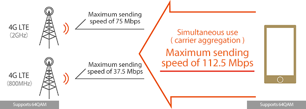By combining carrier aggregation with the high-speed technology of 64QAM, we provide high-speed communication with a maximum sending speed of 112.5 Mbps.