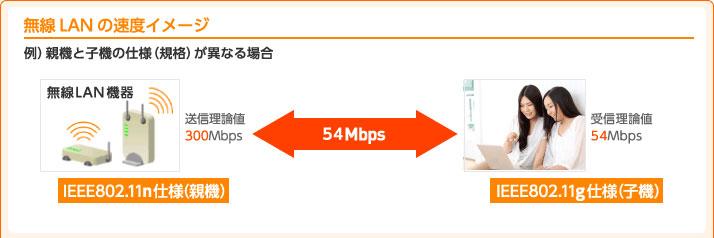無線LANの速度イメージ