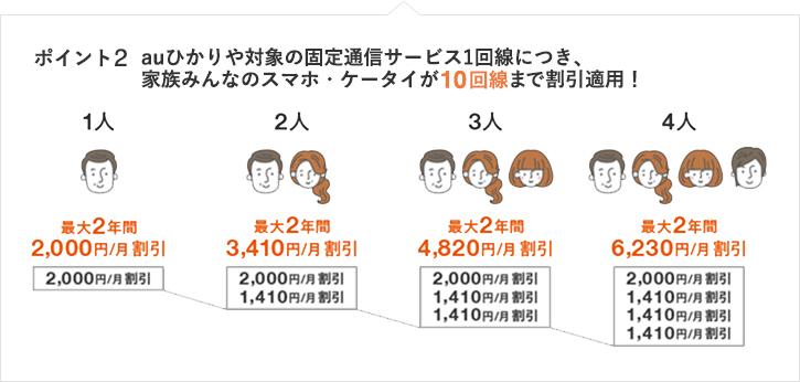 ポイント2 固定通信サービス1回線につき、家族みんなのスマホ・ケータイが10回線まで割引適用!