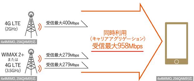 受信時最大958Mbps/送信時最大不明Mbps au