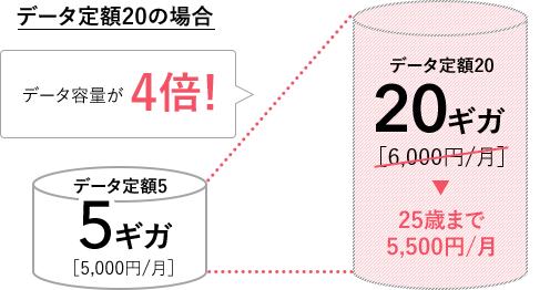 データ定額20の場合 データ容量が4倍! データ定額5 5ギガ[5,000円/月]データ定額20 20ギガ 25歳まで5,500円/月