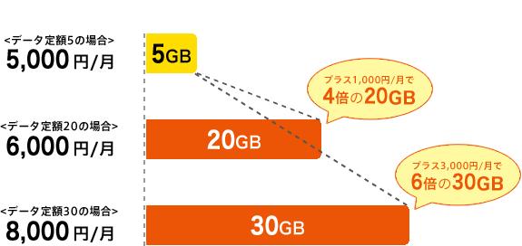 スーパーデジラ データ定額20 データ定額30 au