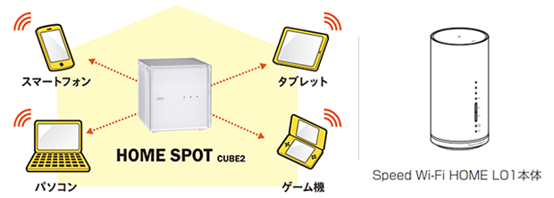 HOME SPOT CUBE 2/SPEED WiFi HOME